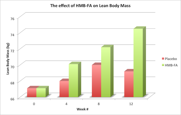 Lean-Body-Mass-Graph